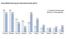 Social-Media-Nutzung: Studenten und Fach-/Führungskräfte