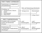 2-Schritt-Analyse nach der BsGaV