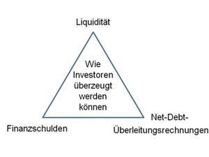 Finanzkommunikation verbessern: Bessere Finanzierungschancen