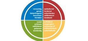 Zusammenarbeit mit Mandanten: Die 4 Grundtypen