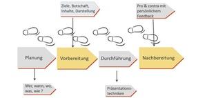 Präsentation - Vorbereitung - Durchführung - Nachbereitung