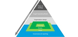 Target Operating Model: Vision und Strategie greifbar machen