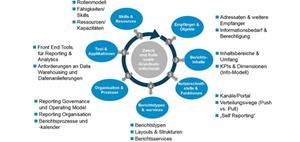 Management Reporting im digitalen Kontext