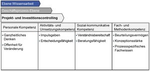 Controller-Kompetenzmodell: Projekt- und Investitionscontrolling