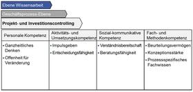 Abb. 1: Prozessspezifische Kompetenzen nach Kompetenzklassen