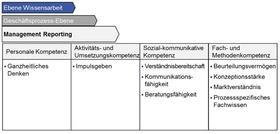 """Abb. 1: Prozessspezifische Kompetenzen """"Management Reporting"""" nach Kompetenzklassen"""
