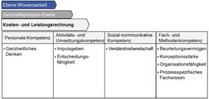Controller-Kompetenzmodell: Kosten- und Leistungsrechnung
