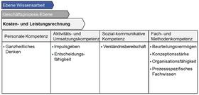 """Abb. 1: Prozessspezifische Kompetenzen """"Kosten- und Leistungsrechnung"""" nach Kompetenzklassen"""