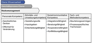 Controller-Kompetenzmodell: Risikomanagement