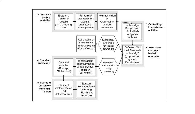 Roadmaps zur Einführung von Controllingstandards: SE3   Controlling on