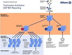 Abb. 1: Technische Architektur des Online Management Dashboards