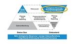 Abb. 1: Zielzustand für die strategische Einkaufssteuerung