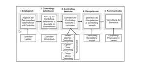 Roadmap für Controllingstandards bei mittleren Unternehmen