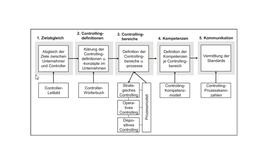 Roadmap für mittlere Unternehmen
