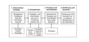 Roadmap für Controllingstandards bei Kleinunternehmen