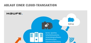 Cloud Computing in der Wohnungswirtschaft