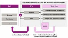 Ableitung der GuV aus KPIs und Werttreibern