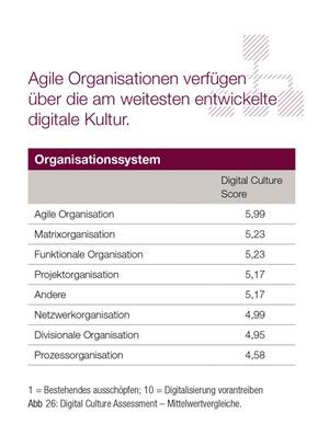 Digitale Transformation: Agile Organisation ist am erfolgreichsten