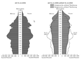 Altersaufbau der Bevölkerung in Deutschland 2005 und 2050
