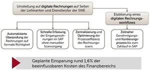 Prozessbeispiele zur Digitalisierung im Finance-Bereich