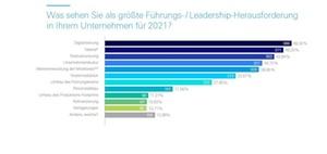 Studie: Diese Trends und Themen beschäftigen Führungskräfte