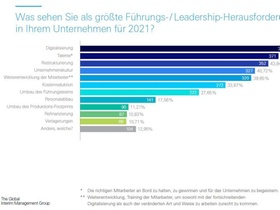 Atreus-Studie: Leadership-Trends 2021