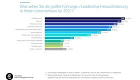 Atreus-Studie: Leadership-Trends 2021