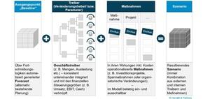 Simulation und Szenarioanalyse als Controllingwerkzeuge