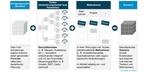 Aufbau des Treibermodells – Logik und Bestandteile