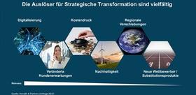 Auslöser für Strategische Transformation