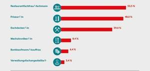 Infografik: Ausbildungsabbrüche: Hier sind die besonders häufig