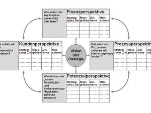 Balanced Scorecard als strategisches Führungsinstrument