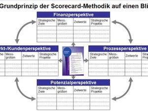 Strategische Steuerung mit Hilfe des Scorecard-Reporting