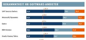 Software Anbieter