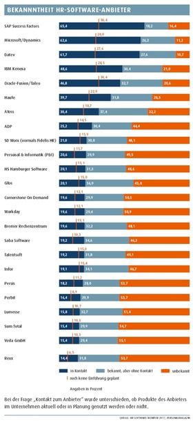 Bekanntheit HR-Software-Anbieter