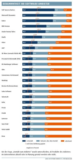 Bekanntheit der HR-Software-Anbieter