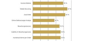 Social Media Recruiting: Strategie erfolgreich umsetzen