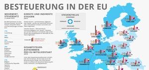Übersicht über Arbeit und Initiativen des EU-Parlaments