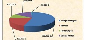 Kleinstkapitalgesellschaft: Anhang kann entfallen