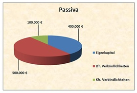 Bilanzstruktur Passivseite