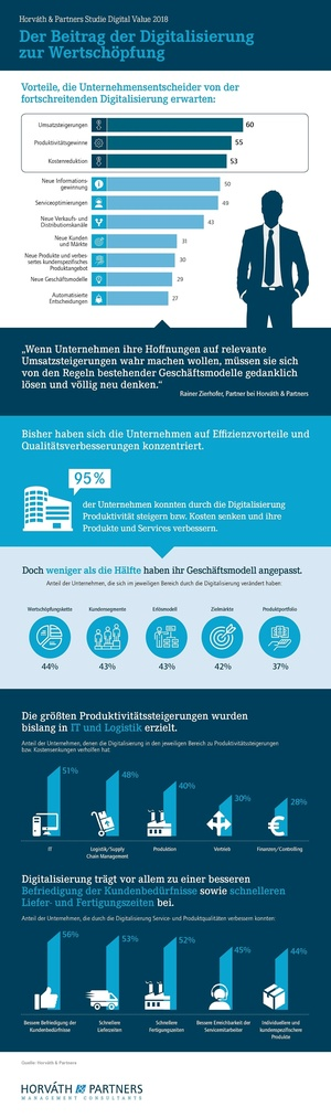 "Infografik zur Studie ""Digital Value"""