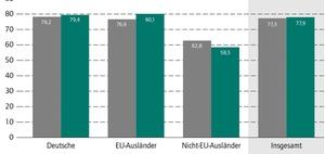 Demografie: Deutsche Arbeitgeber brauchen Ältere und Ausländer