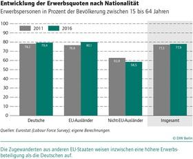 Bild Infografik DIW-Demografie-Studie