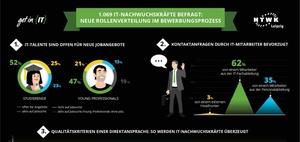 IT-Recruiting: Nachwuchs-ITler wünschen persönlichen Kontakt