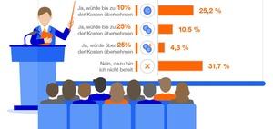 Personalentwicklung: Arbeitgeber findet Weiterbildung