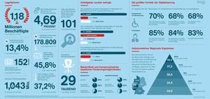 Inklusion von Menschen mit Behinderung: Inklusionsbarometer 2016