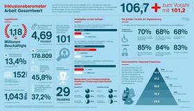 Bild Infografik Inklusionsbarometer 2016