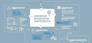 Infografik: Wie sich Team-Events auf den Arbeitsalltag auswirken