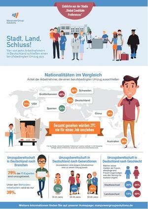 Umziehen für den Job: Deutsche sind Mobilitätsmuffel