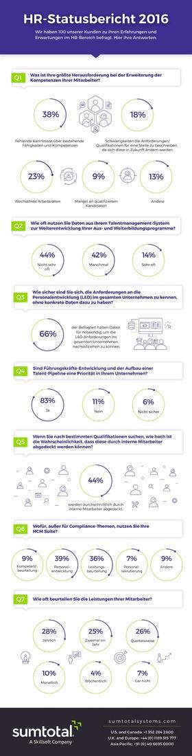 Bild Infografik SumTotal